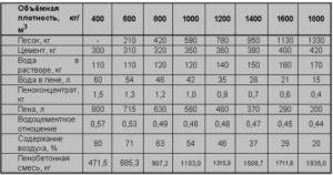 Ориентировочные пропорции смеси для пенобетона