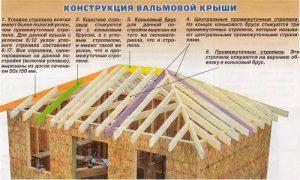 Основные элементы вальмовой крыши