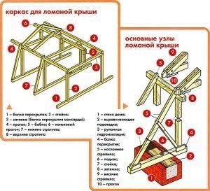 Основные узлы ломаной крыши