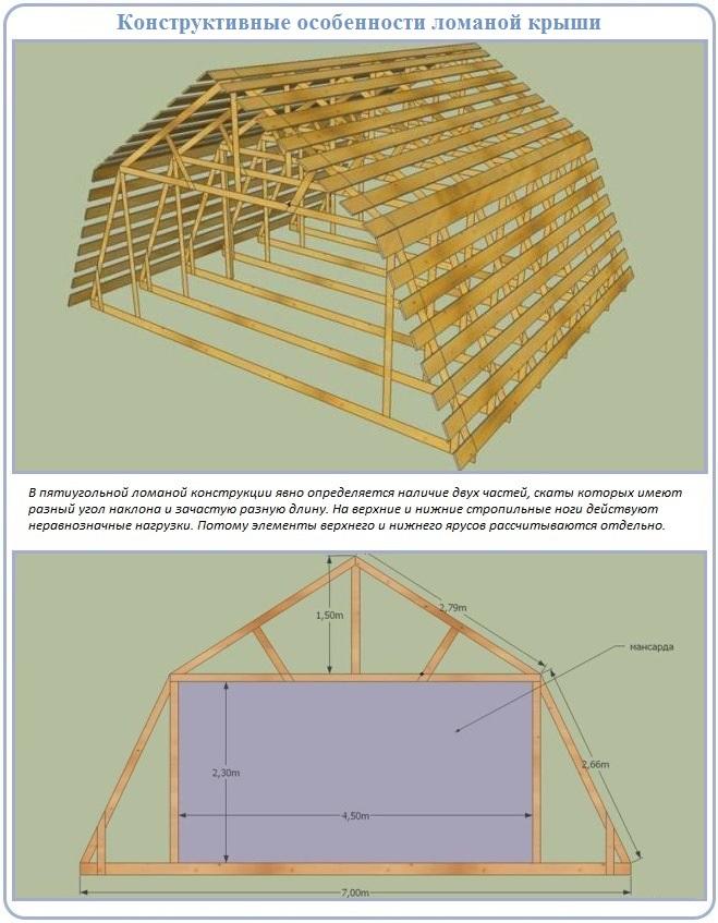 Особенности ломанной крыши