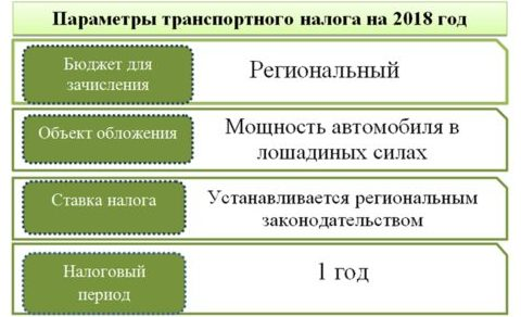 Параметры транспортного налога на 2018 год