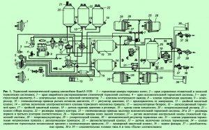 Пневматический привод тормозов автомобиля КамАЗ-5320