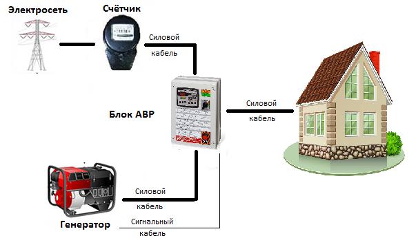 Подключение генератора к блоку АВР