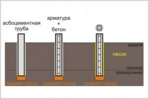 Порядок монтажа асбестоцементной трубы