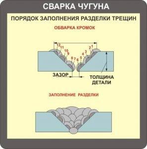 Порядок заполнения разделки трещин во время сварки чугуна