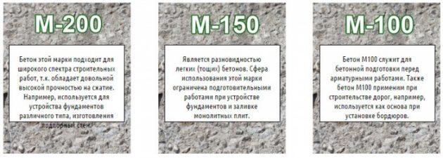 Применение разных марок бетона