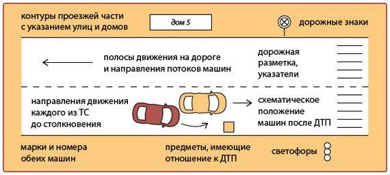 Пример оформления схемы ДТП