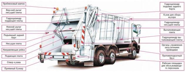 Пример устройства мусоровоза с задней загрузкой