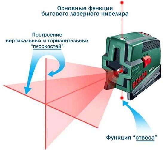 Принцип действия лазерного нивелира