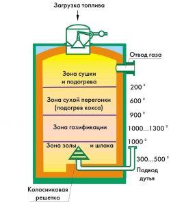 Процесс превращения топлива в газ в газогенераторе