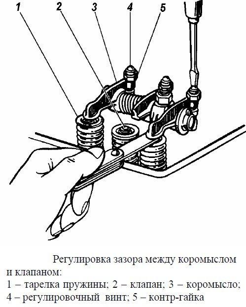Регулировка зазоров клапанов двигателя УМЗ-4216