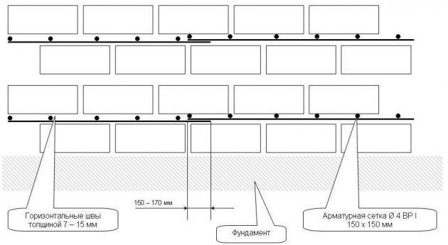 Схема кладки арболитовых блоков