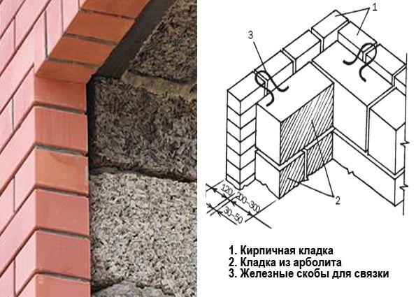 Схема кладки стен из арболита