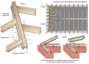 Схема раскладки стропил четырехскатной крыши