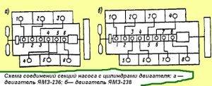 Схема соединений секций насоса с цилиндрами двигателя ЯМЗ-236
