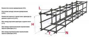 Схема устройства армированного каркаса для ленточного фундамента