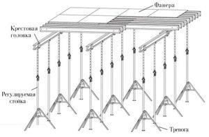 Схема устройства опалубки для перекрытий