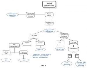 Схема выбора компрессора