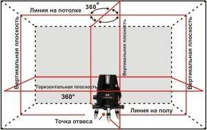 Схематичное изображение лазерных лучей, проецируемых нивелиром