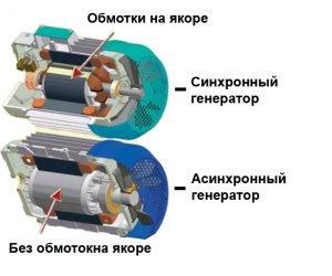 Сравнение синхронного и асинхронного генератора