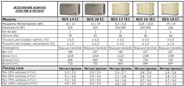 Сравнительные характеристики газовых генераторов