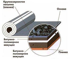 Структура гидроизоляции Бикрост