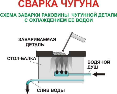 Сварка чугунной детали с охлаждением ее водой