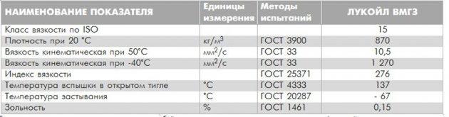 Технические характеристики ЛУКОЙЛ ВМГЗ