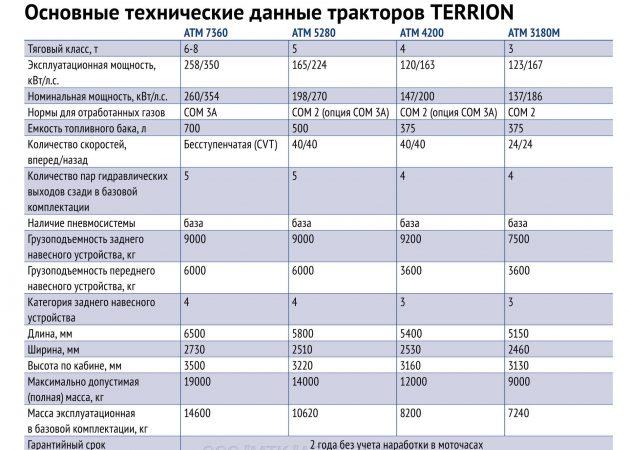 Технические характеристики тракторов ТЕРРИОН