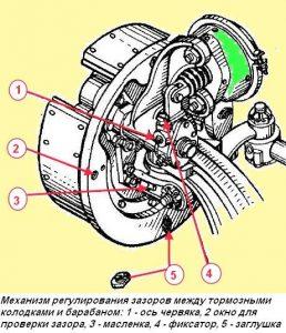 Техническое обслуживание тормозной системы Камаз-5320