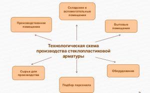 Технологическая схема производства углепластиковой арматуры