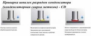 Технология конденсаторной сварки