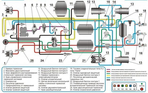 Тормозная система на Камаз 5320
