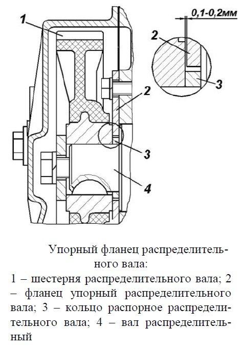 Упорный фланец распределительного вала ГРМ двигателя УМЗ-4216