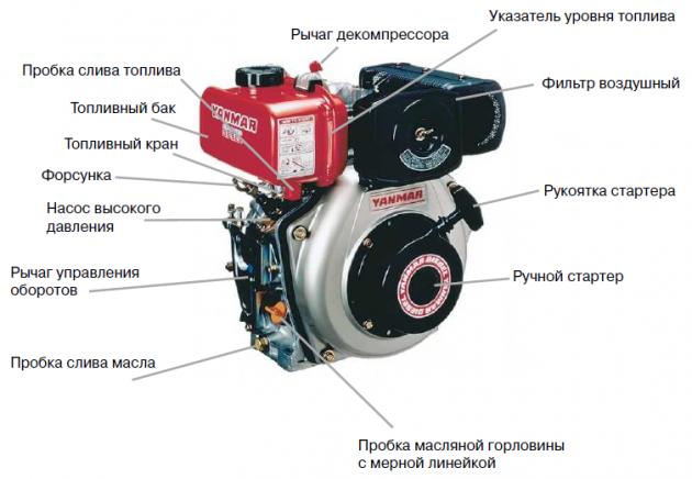 Устройство дизельного двигателя YANMAR