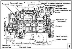Устройство двигателя КамАЗ-740