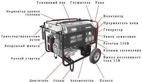 Устройство генератора для дома