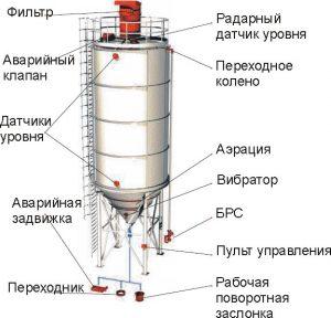 Устройство силоса для хранения цемента
