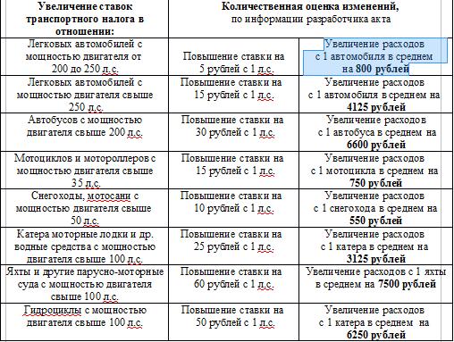 Ставки транспортного налога для инвалидов москва заработать 200 долларов в интернете