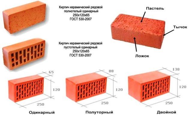 Виды и размеры керамического блока
