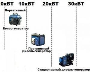Выбор генератора по мощности и виду топлива