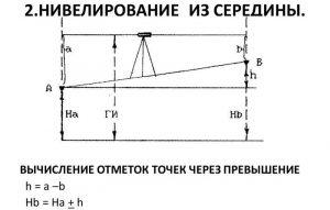 Вычисление отметок точек через превышение
