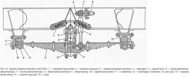 Задняя подвеска автобуса ПАЗ-3205