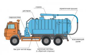 Схема ассенизаторской машины