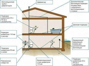 Схема правильного расположения канализации в частном доме